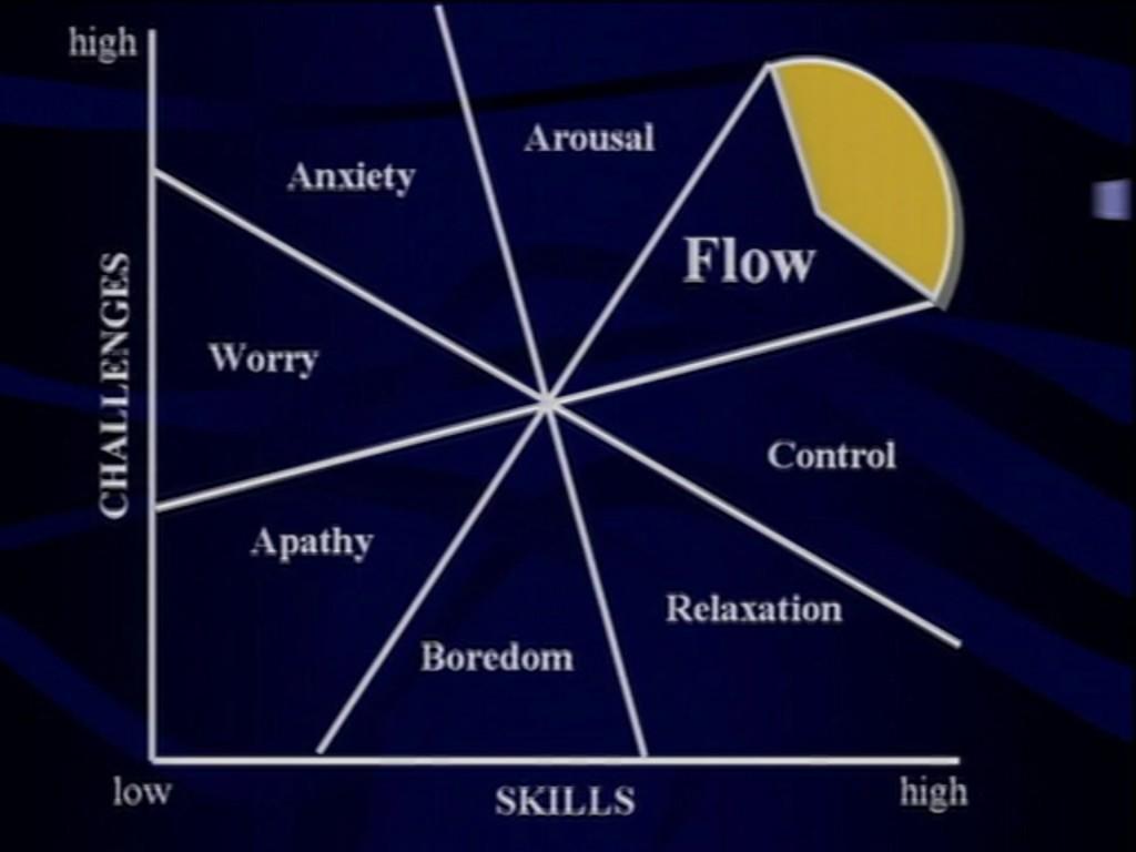 Csikszentmihali - Flow - Work that doesn't feel work